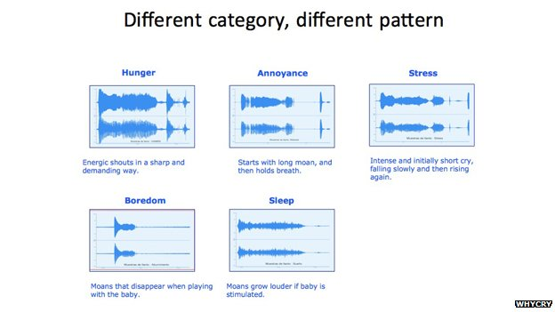 WhyCry waveform analysis