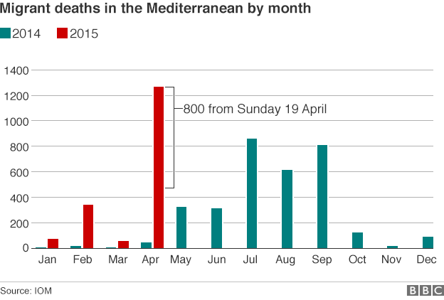 Chart showing the number of migrant deaths by month in the Mediterranean