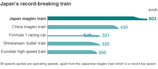 Graphic of train speeds