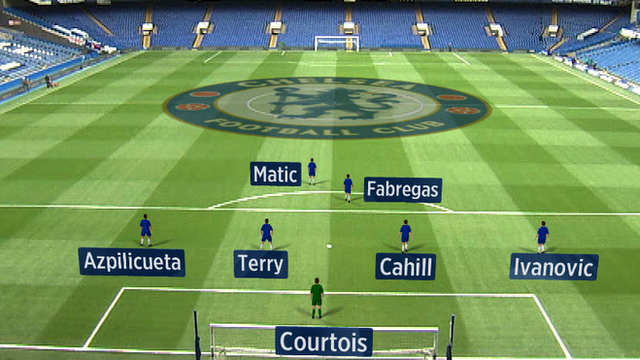Why Chelsea's defence is key to title