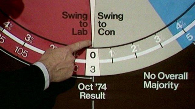 BBC election night swingometer from the 1970s