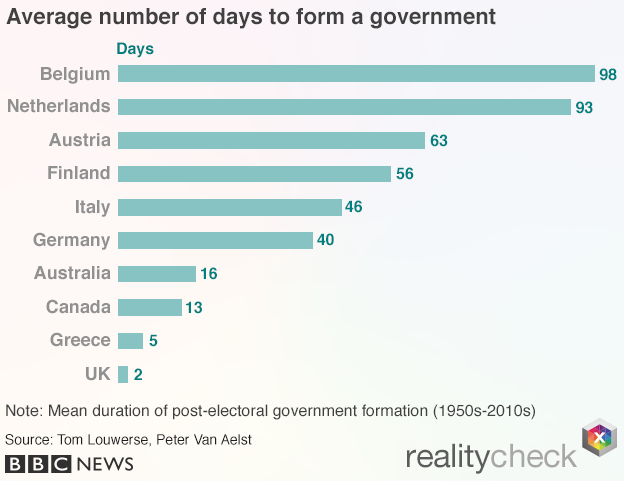 Chart showing the average number of days taken to form a government
