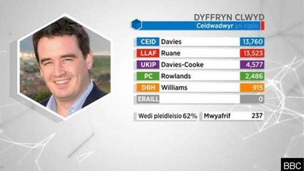 Dyffryn Clwyd