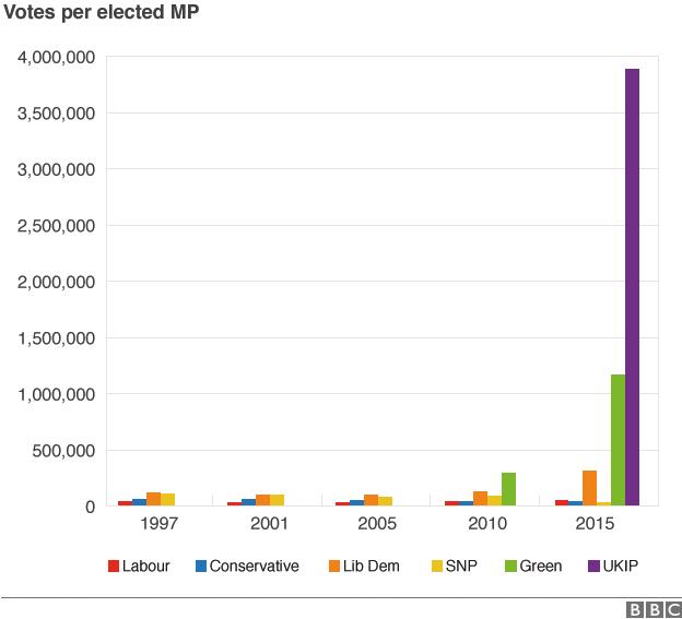 Votes per MP