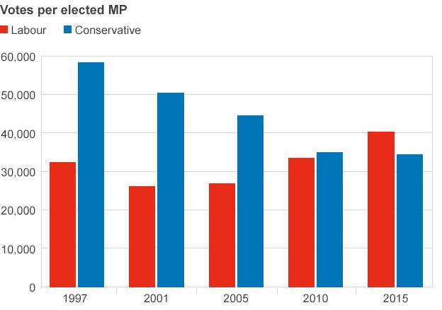 Votes per elected MP