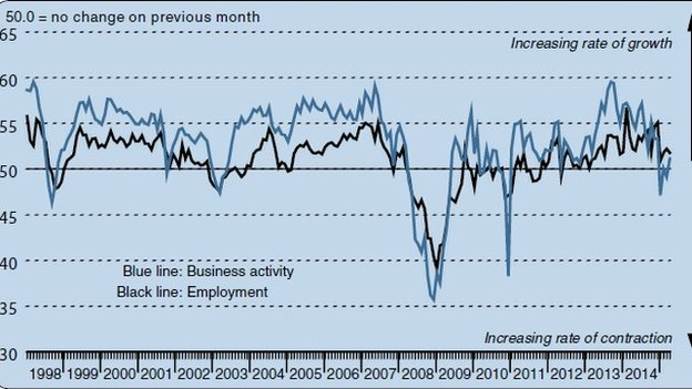 Bank of Scotland PMI for April