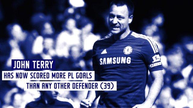 Premier League weekend's best statistics