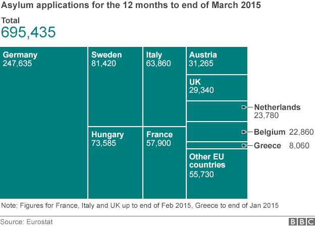 EU asylum applications