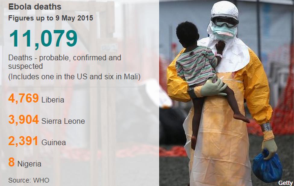 Ebola cases 11 May 2015