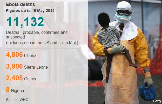 Ebola cases 16 May 2015