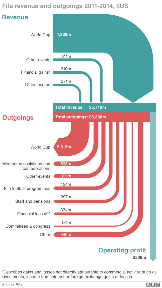 How Fifa makes and spends its money