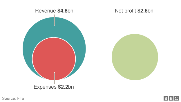 Net Profit for the 2014 World Cup