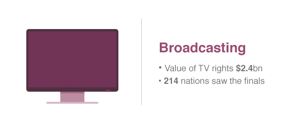 Television rights for the 2014 World Cup brought in $2.4bn