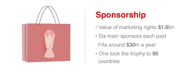 Marketing rights for the 2014 World Cup brought in $1.6bn