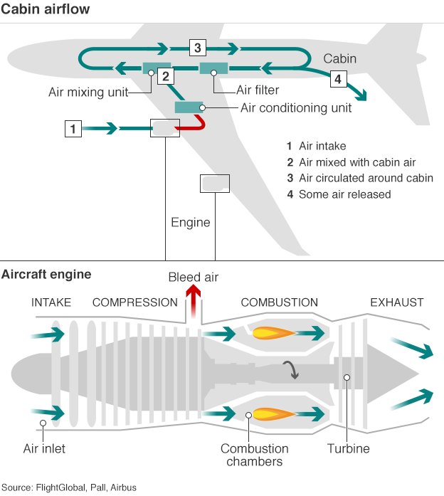 Cabin airflow diagram