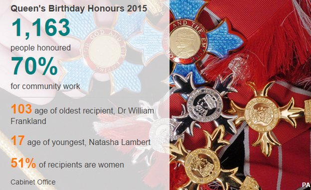 Data pic of 2015 Birthday Honours recipients