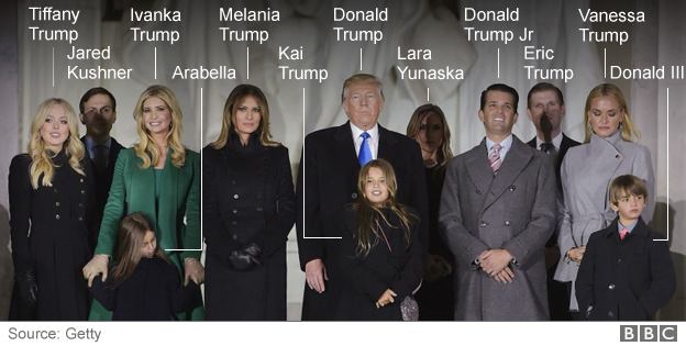 Melania Ivanka And Barron Trump Who Is The New First