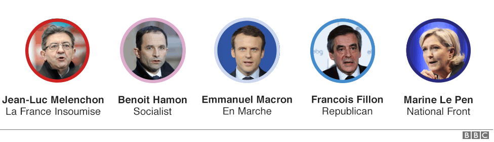 French election explained in five charts - BBC News
