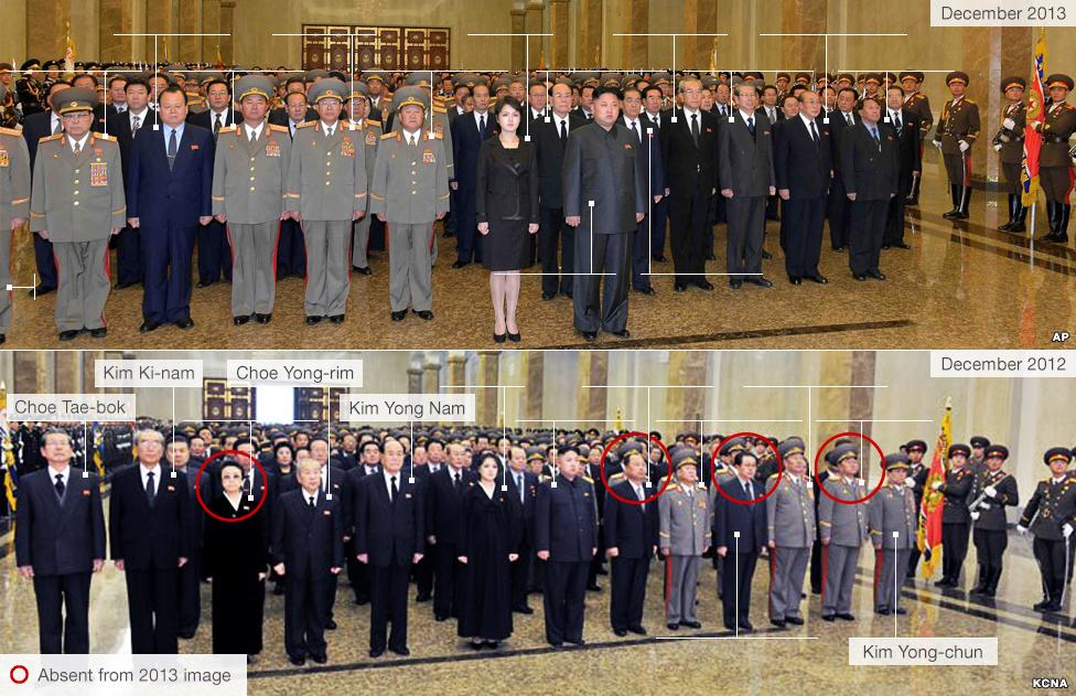 North Korean leadership in 2012 and 2013
