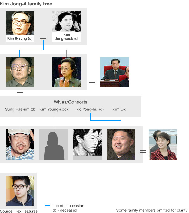 North Korea family tree