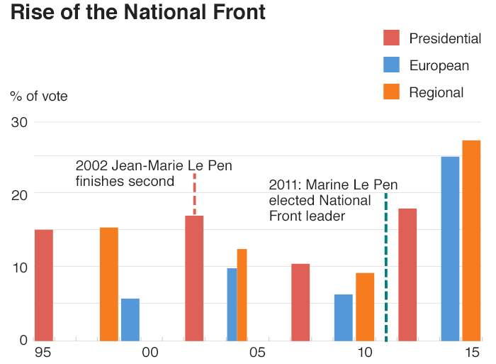 National Front share of vote in French elections