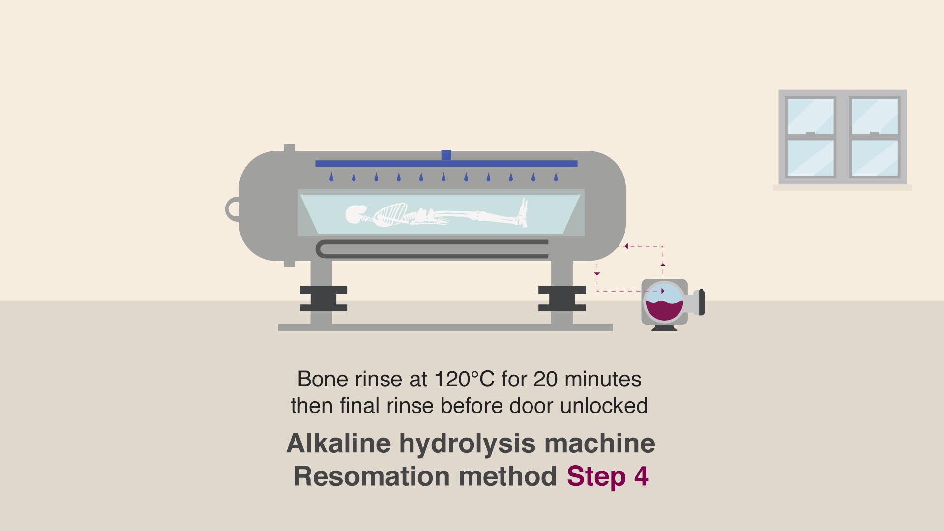 Dissolving the dead - alkaline hydrolysis a new alternative